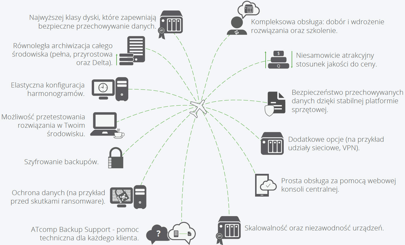 Infografika - zalety systemu do backupu danych - ATcomp Backup Solution