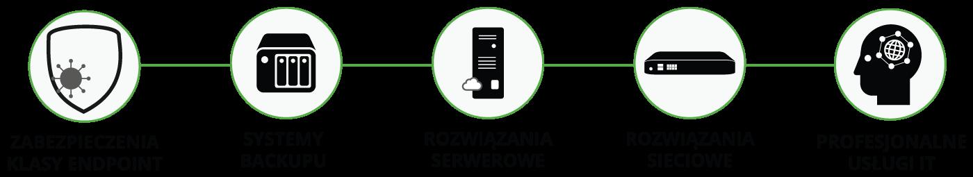 Usługi AT Computers Zabezpieczenia klasy Endpoint Systemy do backupu danych rozwiązania serwerowe rozwiązania sieciowe profesjonalne usługi IT