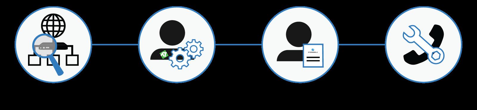 Stormshield wdrożenie rozwiązania ze szkoleniem i pomocą techniczną Analiza sieci wdrożenie urządzenia indywidualne szkolenie opieka techniczna dwutygodniowa
